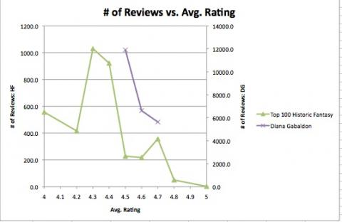 graph of ratings vs number of reviews for historic fantasy