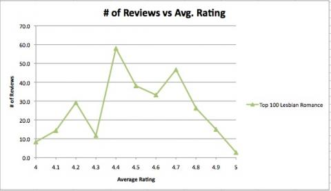 graph of ratings vs number of reviews for lesbian fiction